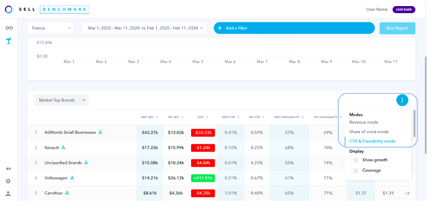 CTR and Viewability metrics in Sell Benchmark - UI