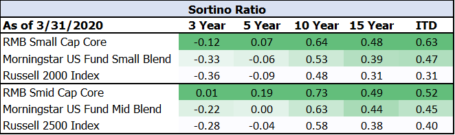 Sortino Ratio Chart