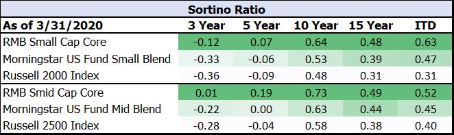 Sortino Ratio Chart