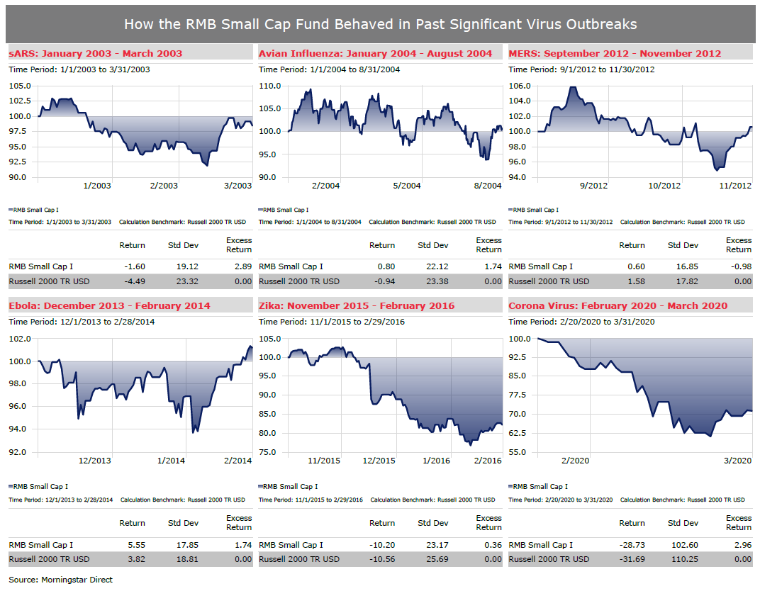 RMB Small Cap Fund Behaviour in Past Significant Virus Outbreaks