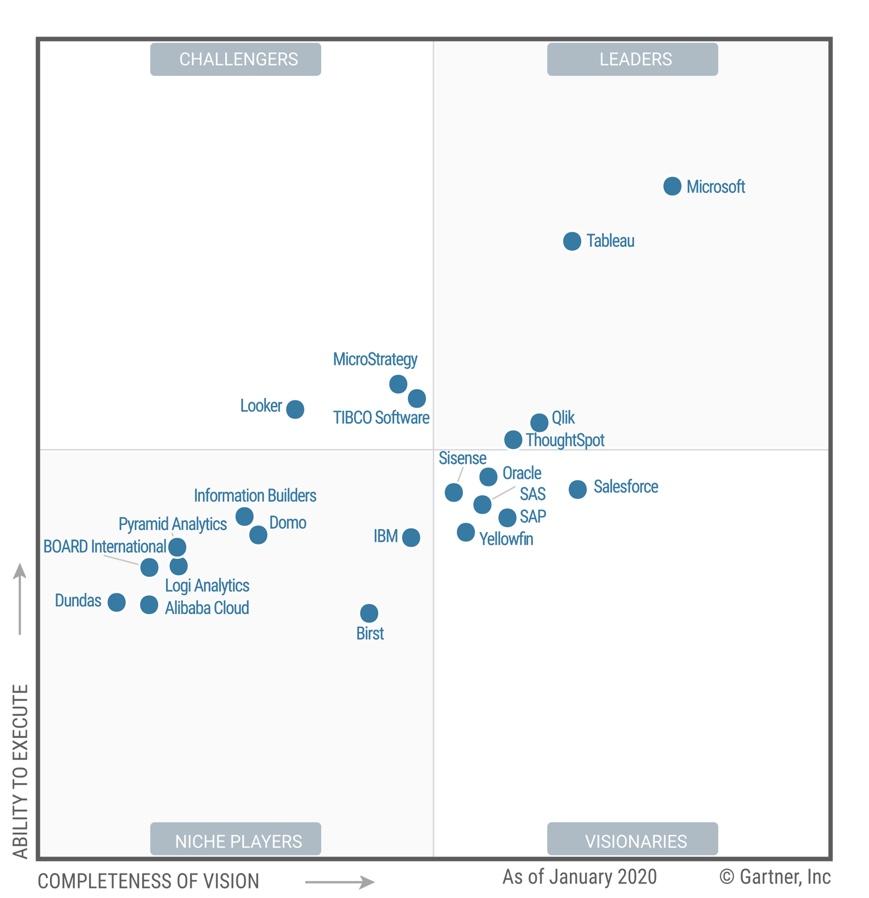 Gartner Magic Quadrant 2020 - Analytics & BI