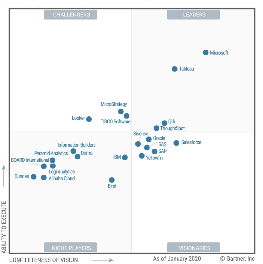 Gartner Magic Quadrant 2019 - Analytics & BI