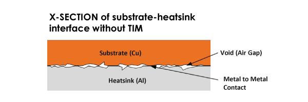 Momentive Thermal Interface Materials Comparison