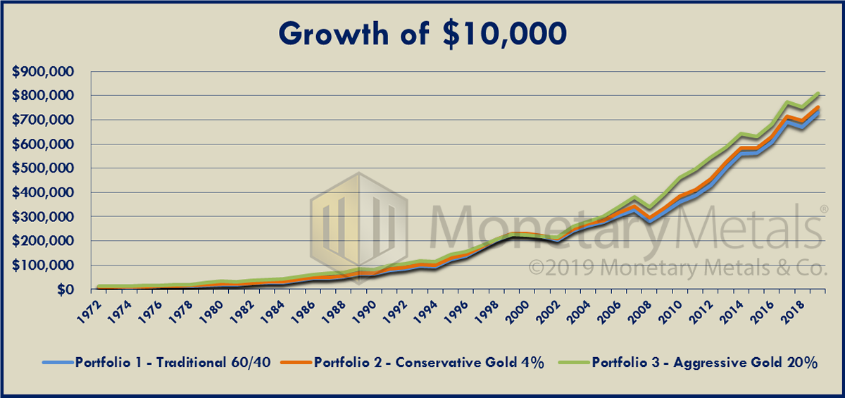 How interest on gold gives investors an advantage over conventional gold investments