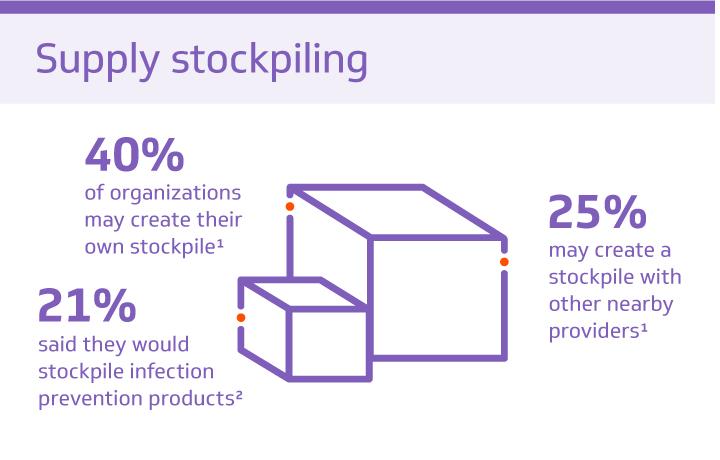Supply Stockpiling