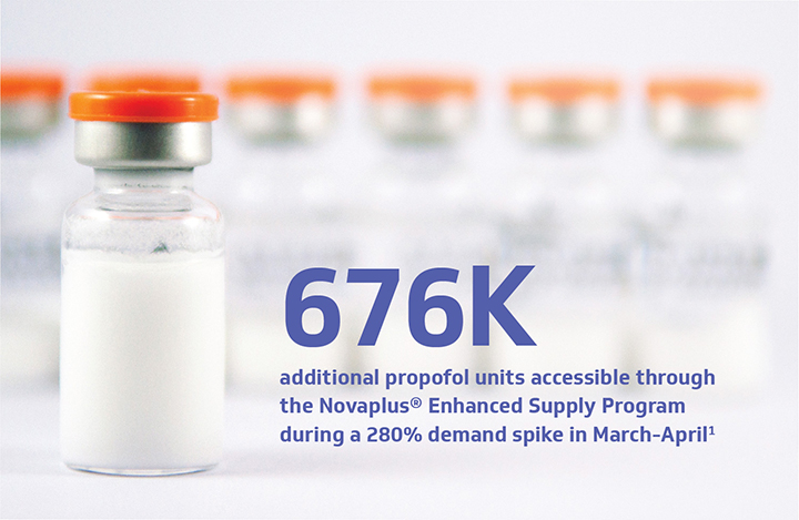 676k additional propofol units accessible through the Novaplus® Enhanced Supply Program during a 280% demand spike in March-April