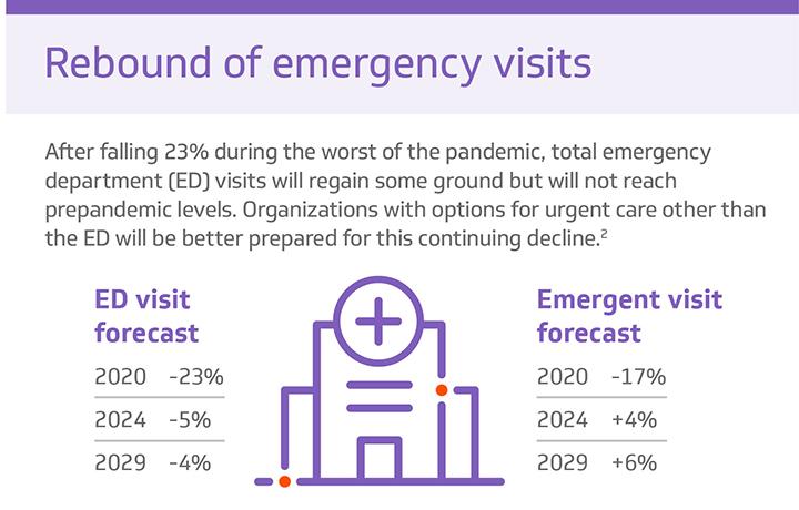 Rebound of emergency visits