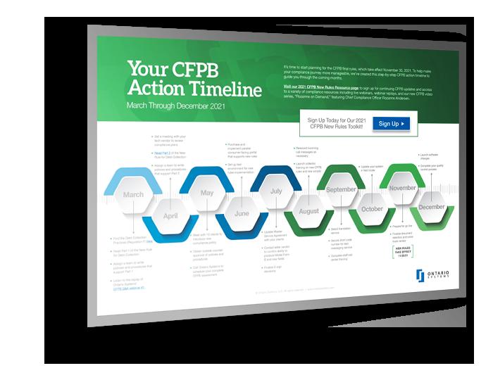 CFPB Timeline
