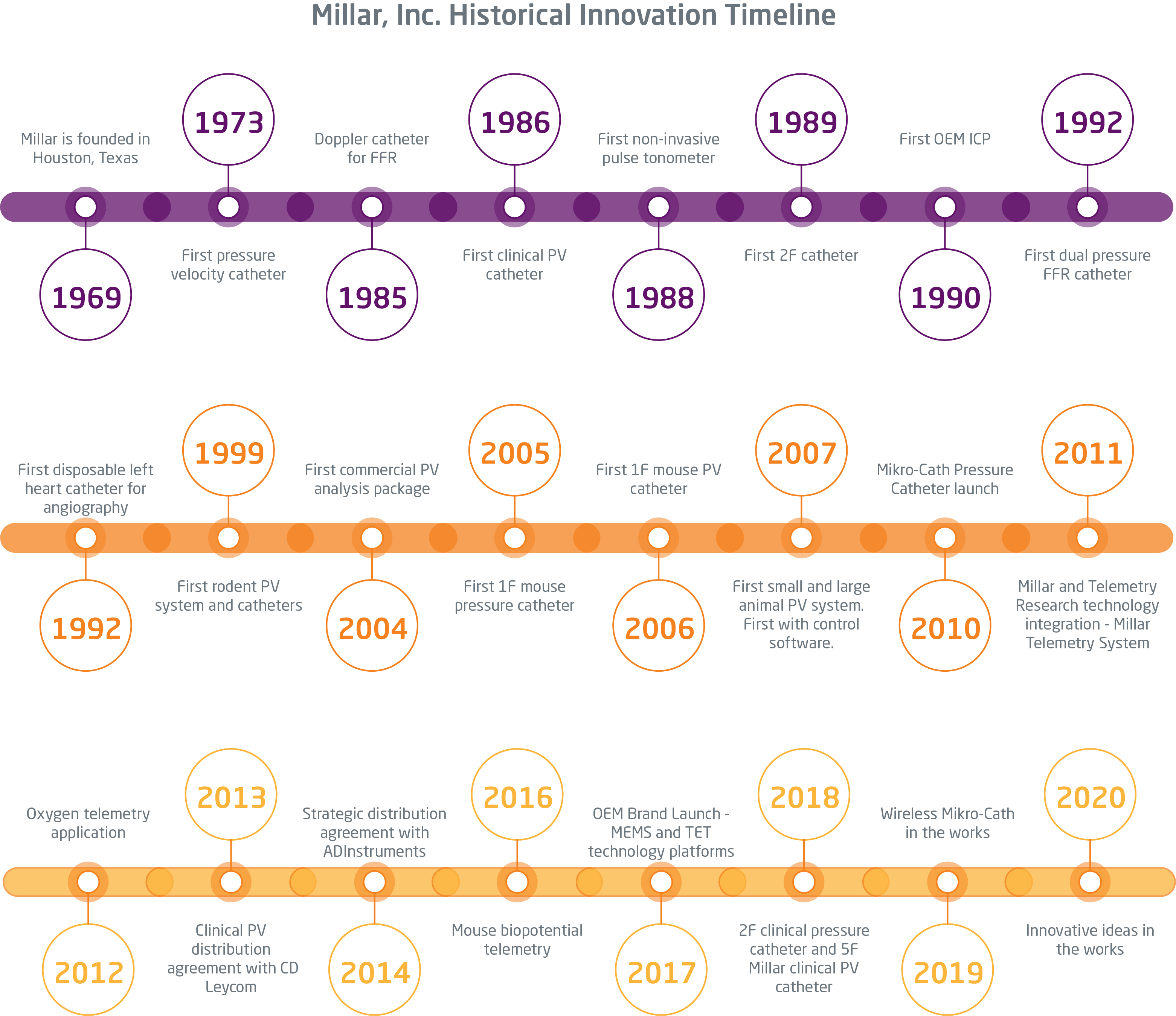 Timeline of Millar innovation