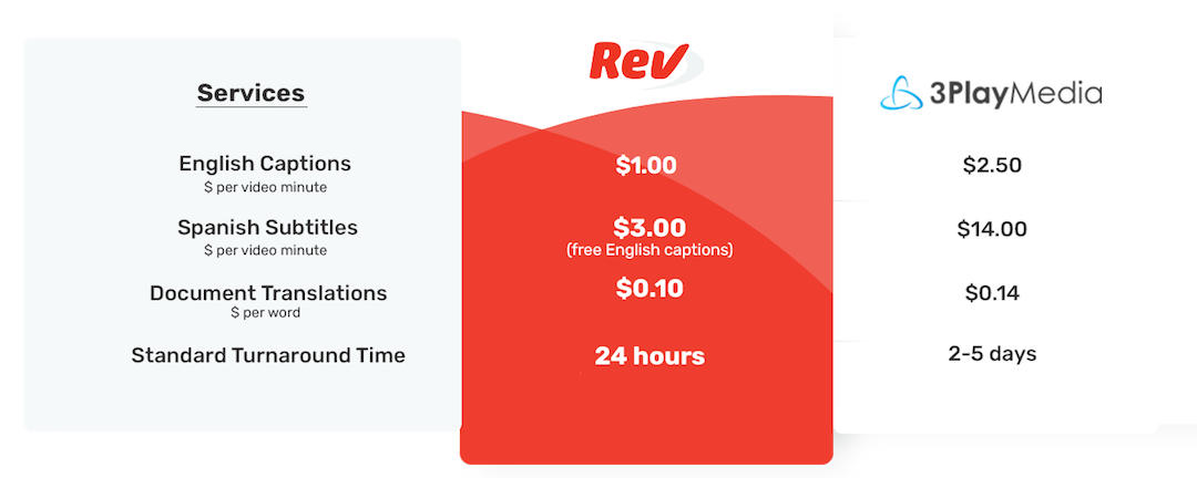 About Rev
