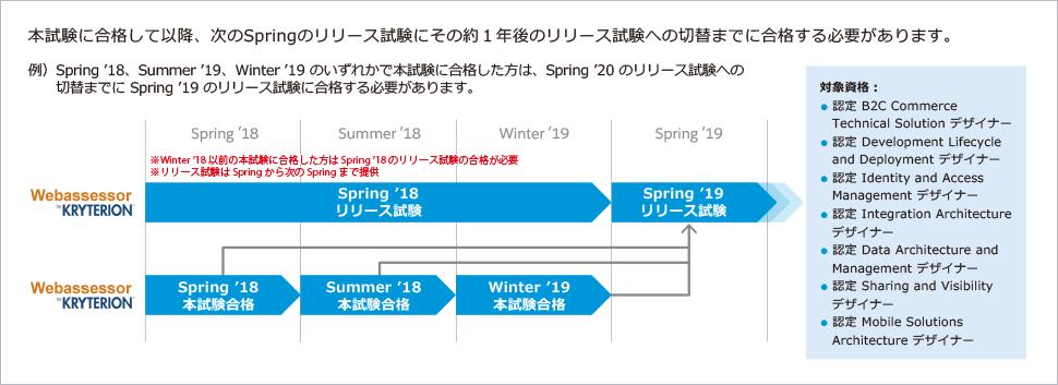 リリース試験は Spring 試験で提供され、次年の切替時まで受験できます。