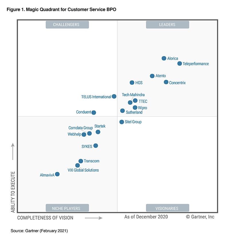 HGS recognized in Gartner 2021 Magic Quadrant for customer service BPO