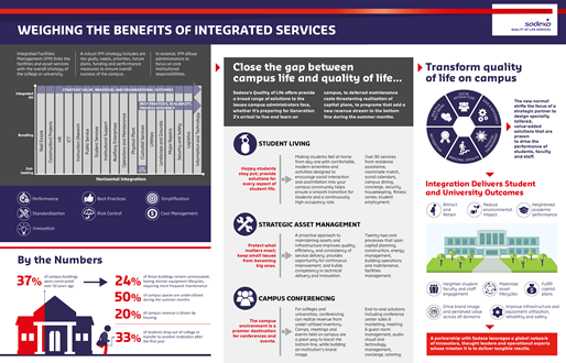Sodexo Infographic- Transforming Quality_of_Life_Integrated_Services_FINAL.png