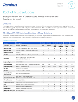 Root of Trust Solutions product brief thumbnail