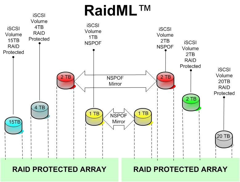 RAIDML