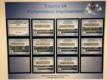 Photo of Jackson Health's wall display of Trauma 3 A Performance Improvement data displayed