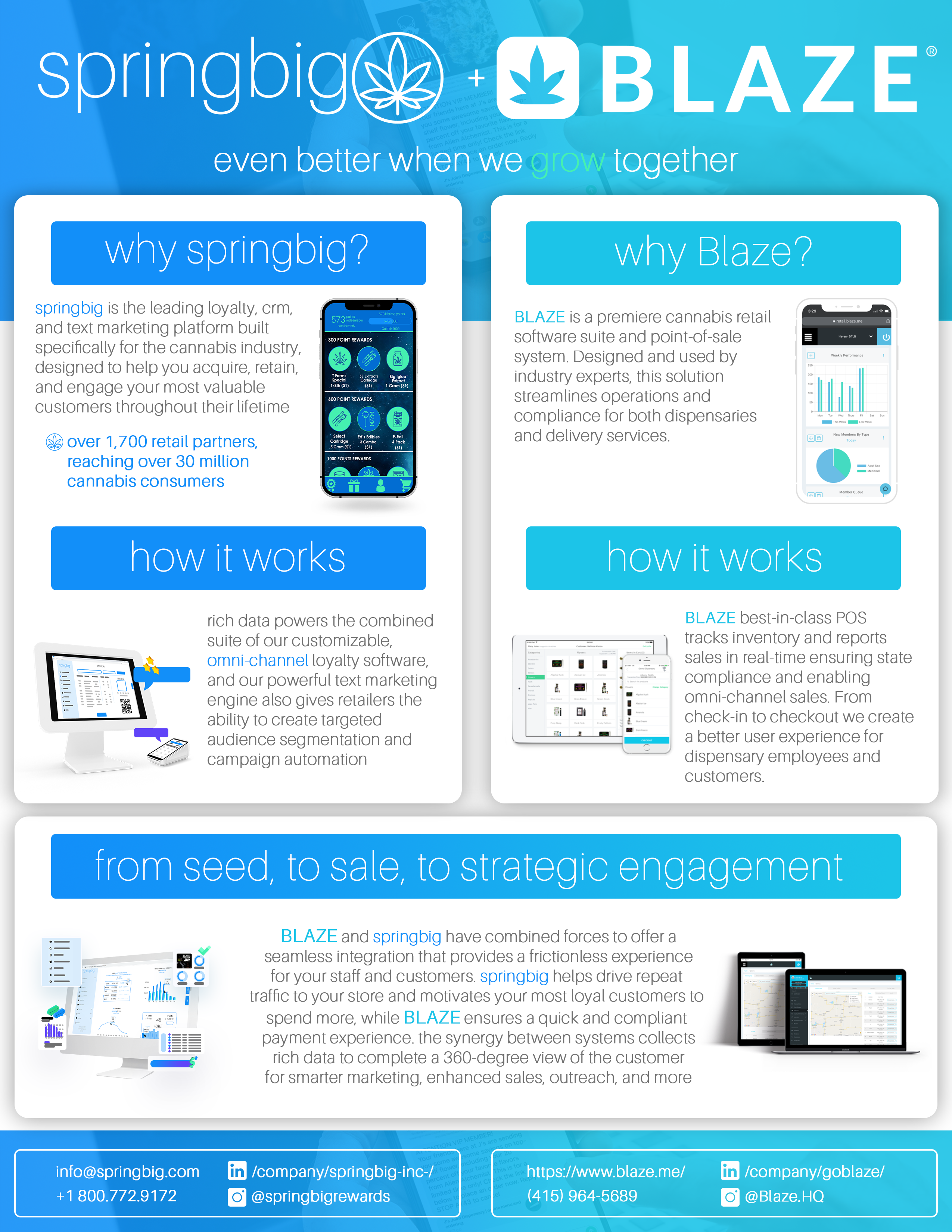 springbig dispensary marketing software integration with Blaze dispensary POS and ecommerce