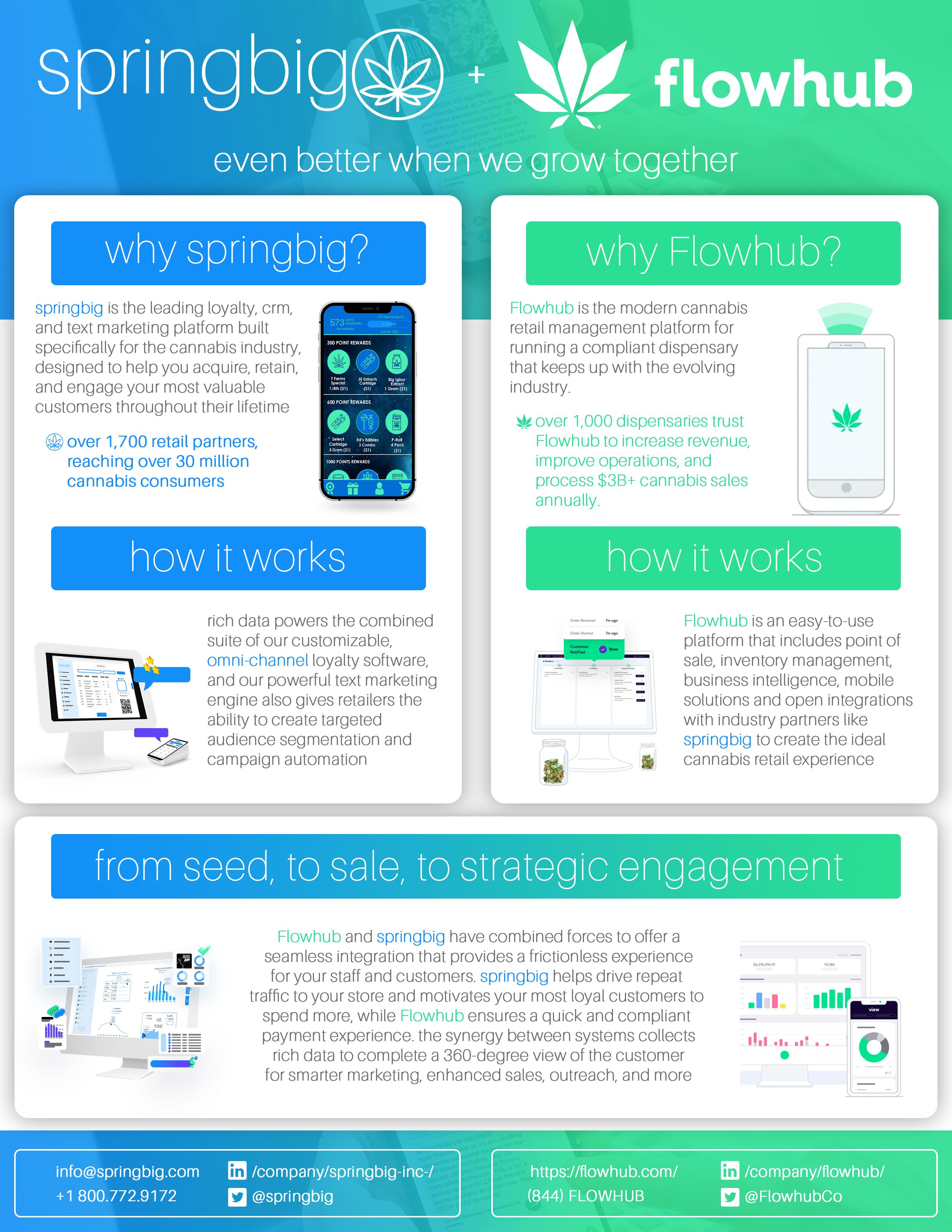 springbig dispensary marketing software integration with Flowhub dispensary POS system