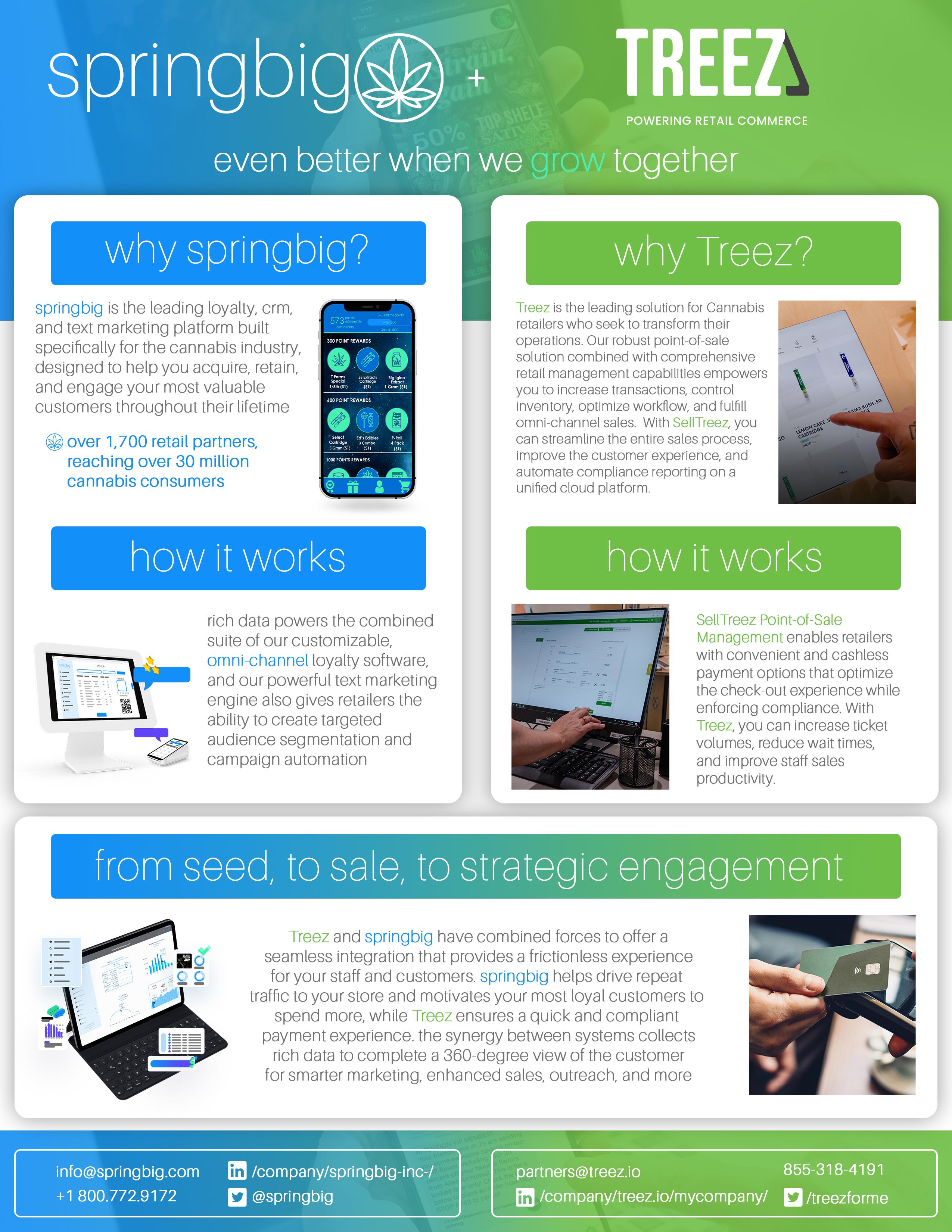 springbig's dispensary marketing software integration with Treez POS System
