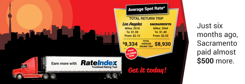 Rate Index