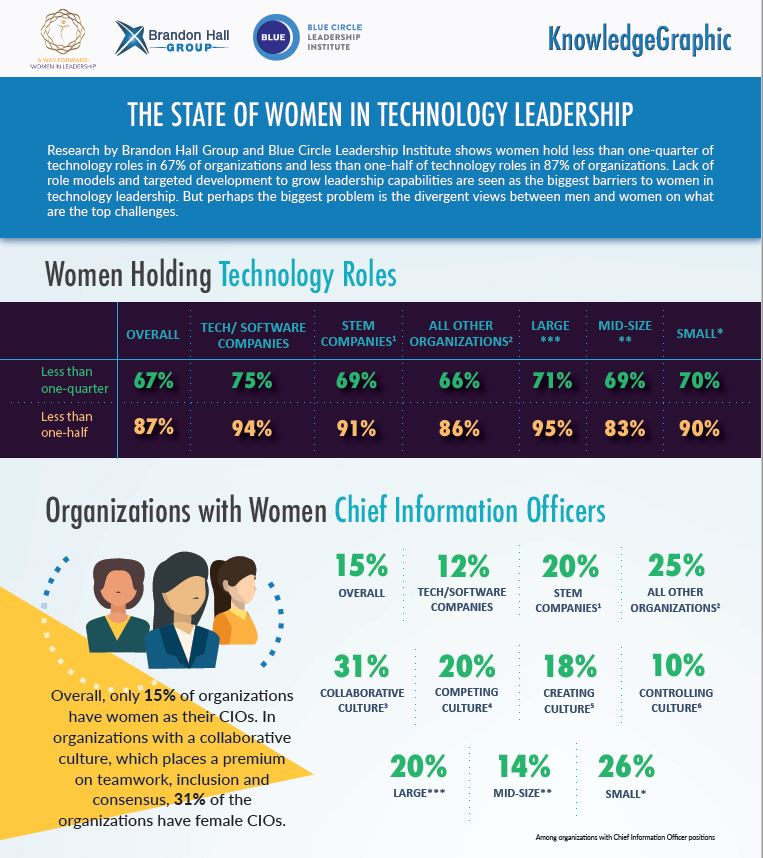 Women In Tech Leadership KnowledgeGraphic