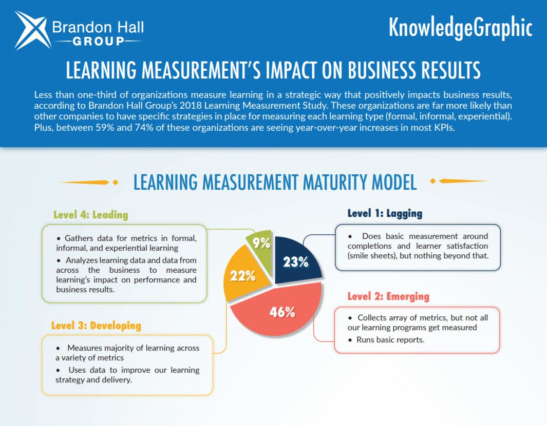 Learning Measurement's Impact On Business Results (KnowledgeGraphic)