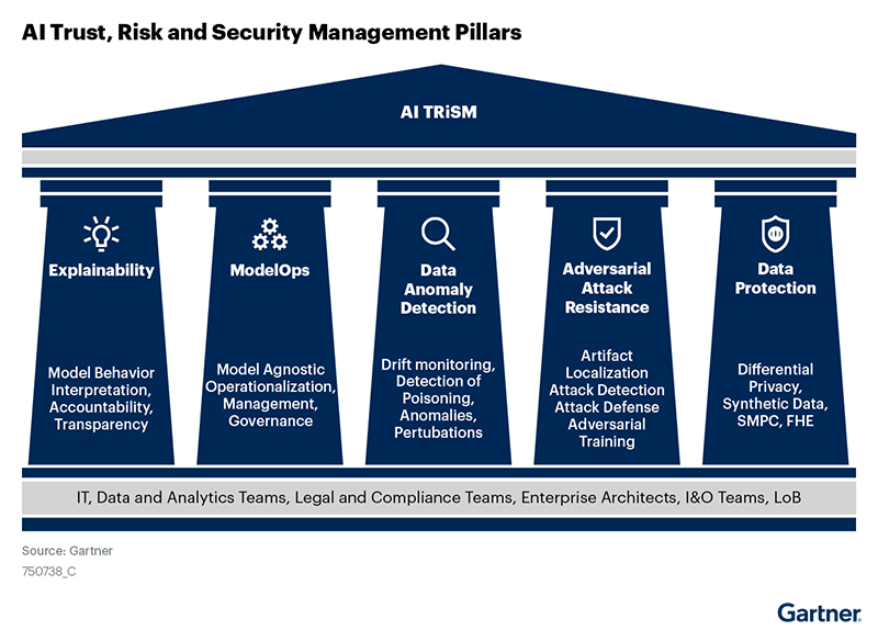Gartner Five Pillars of the AI TRiSM Market