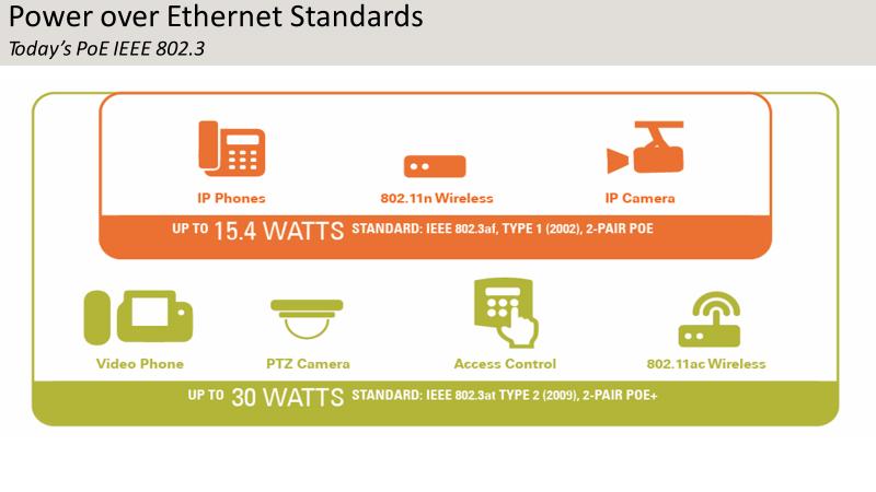 Power over Ethernet Standards