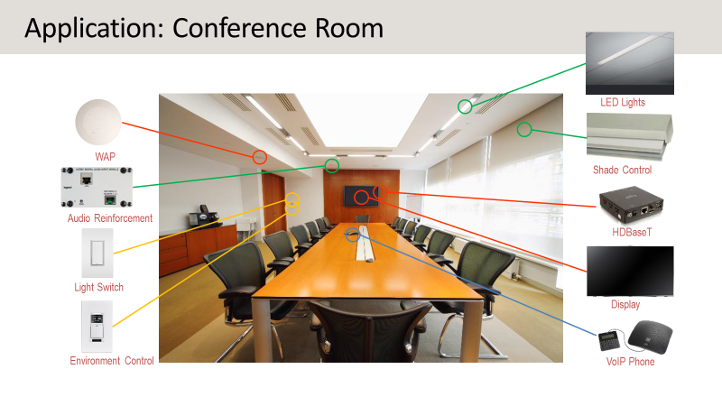 Application: Conference Room