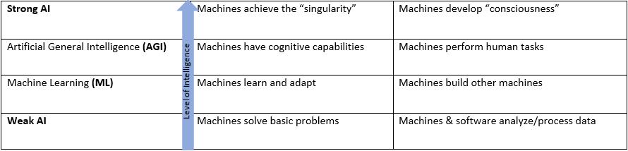Level of Intelligence Chart