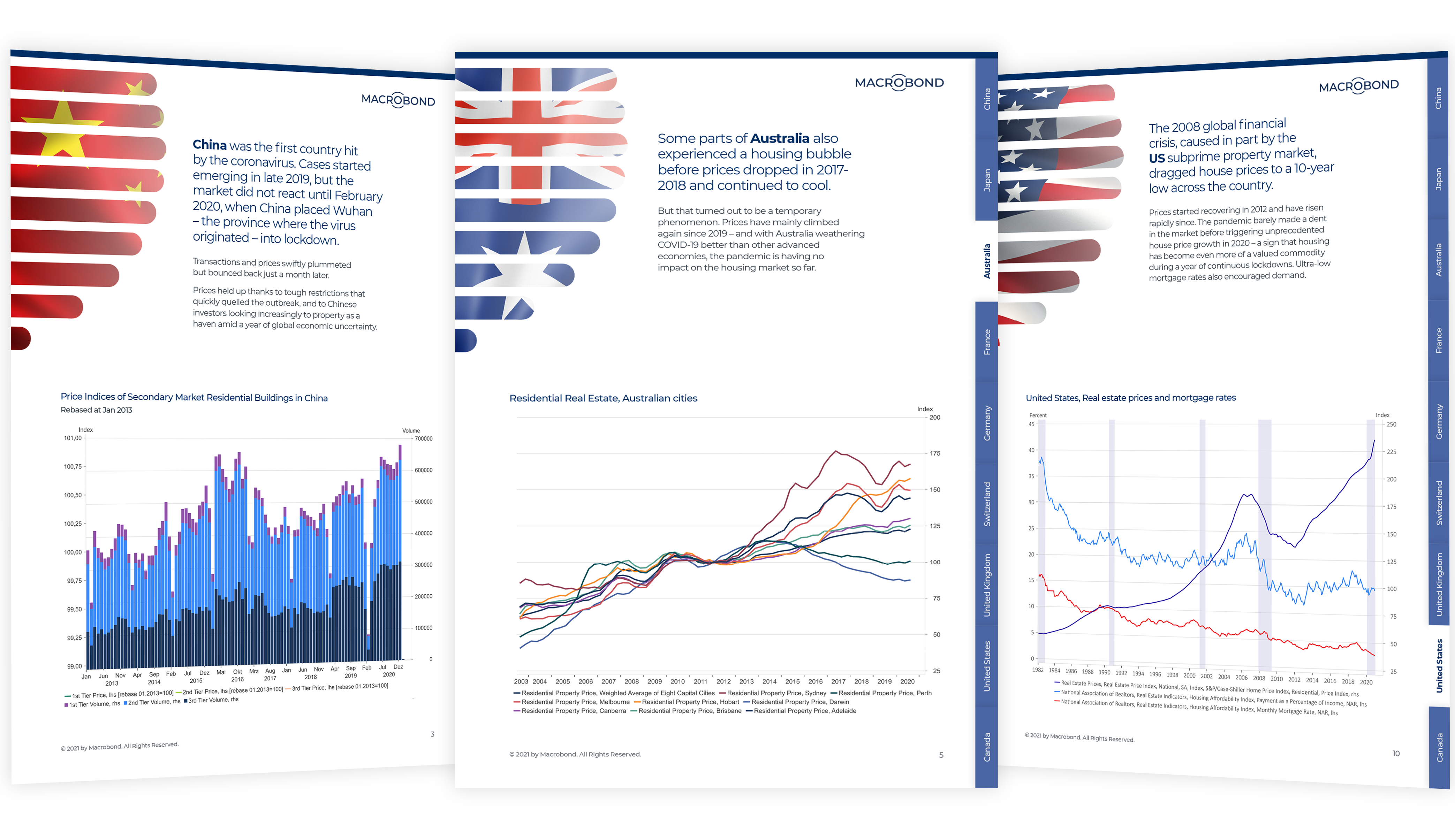 Impact of Covid19 on Global Real Estate Graphs