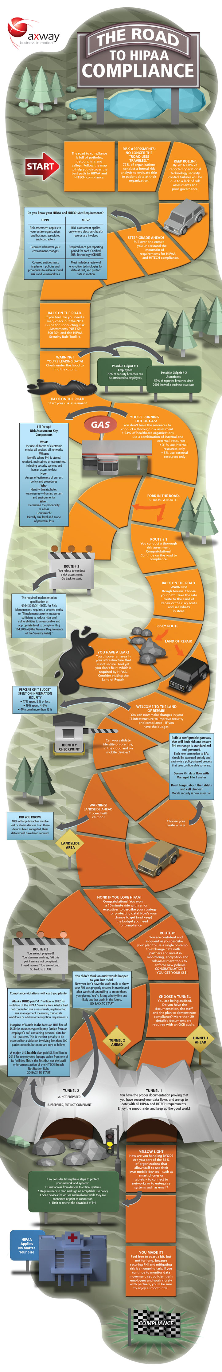 Axway Infographic - The Road to HIPAA Compliance