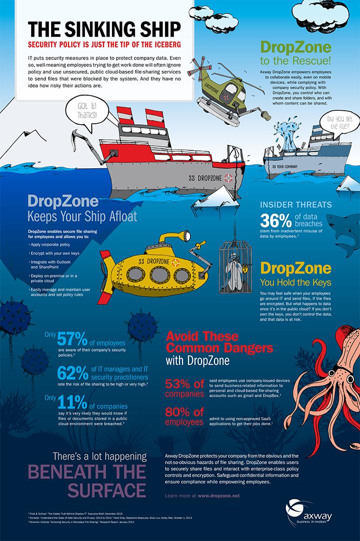 Axway Infographic - DropZone
