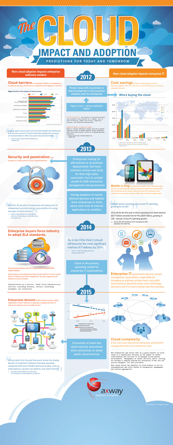 Axway Infographic - Cloud Impact and Adoption