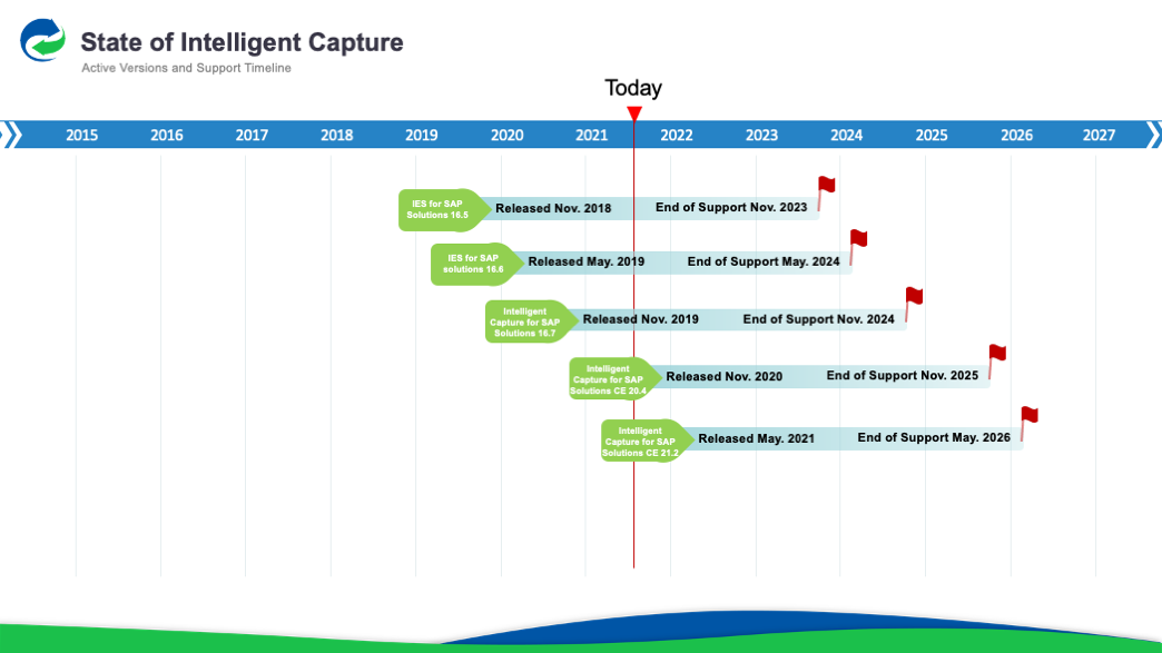 Intelligent Capture Active Version and Support Timeline