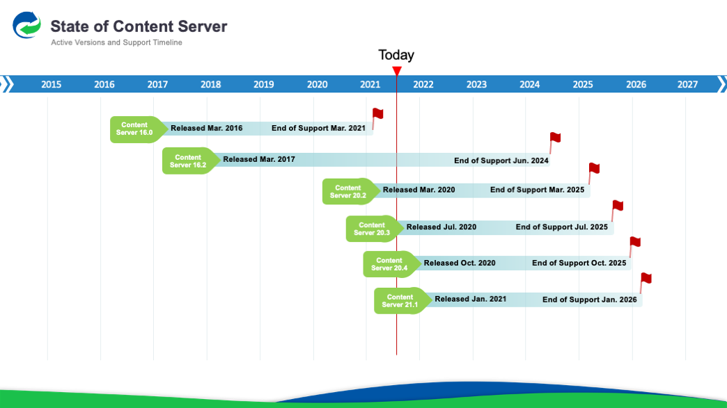Content Server Active Version and Support Timeline