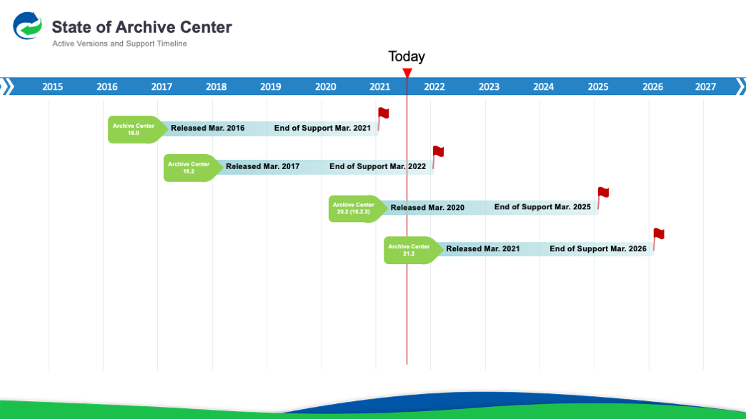 Archive Center Active Version and Support Timeline
