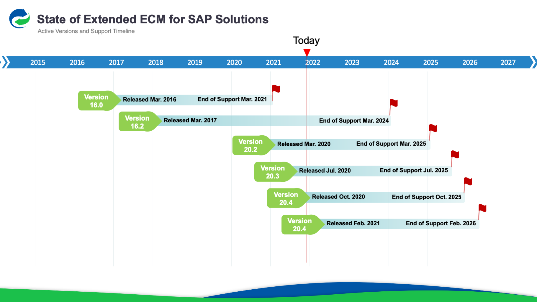 Extended ECM Active Version and Support Timeline