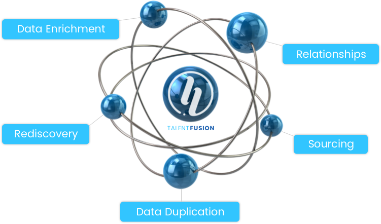 Hiretual Talent Fusion with five elements: Relationships, Sourcing, Data Duplication, Rediscovery, Data Enrichment
