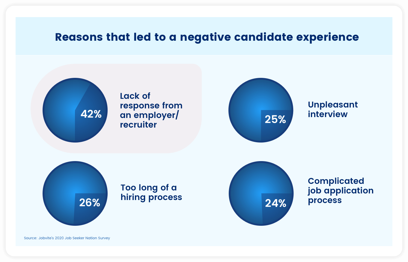 Reasons that lead to a negative candidate experience