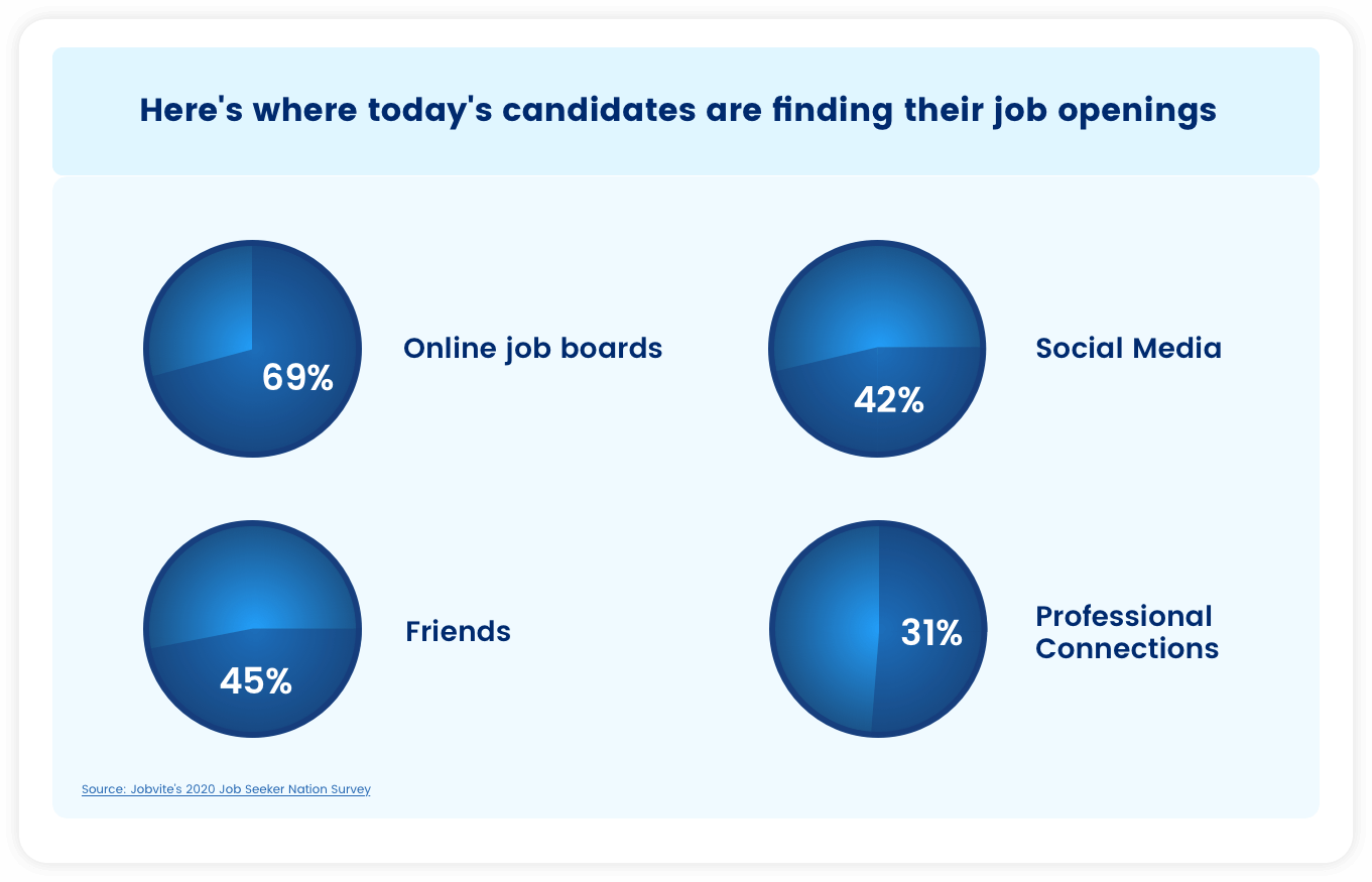 Here's where today's candidates are finding their job openings