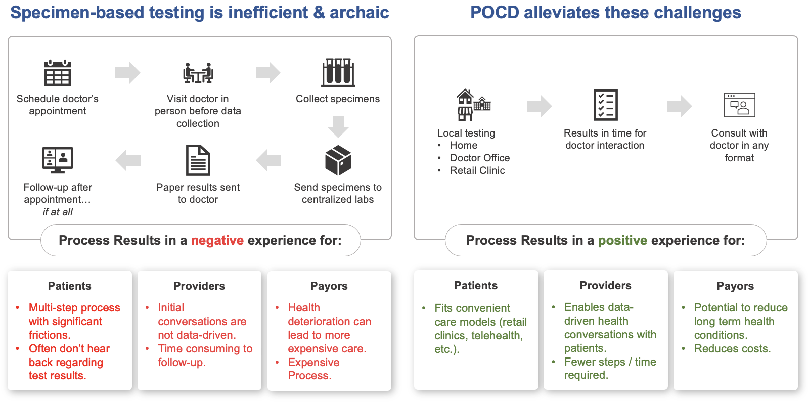 POC Testing vs. Centralized Testing
