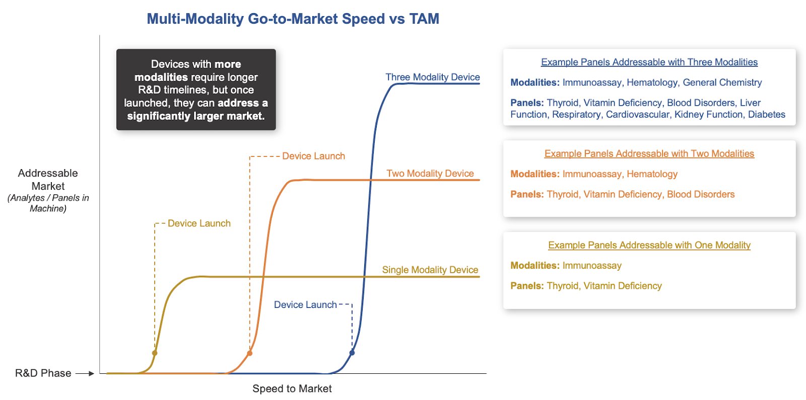 Go-to-Market Speed for Multi-Modality Platforms