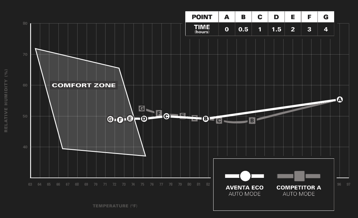 Truma Aventa Comfort Zone Graph