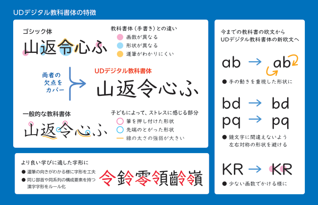 UDデジタル教科書体_1枚スライド