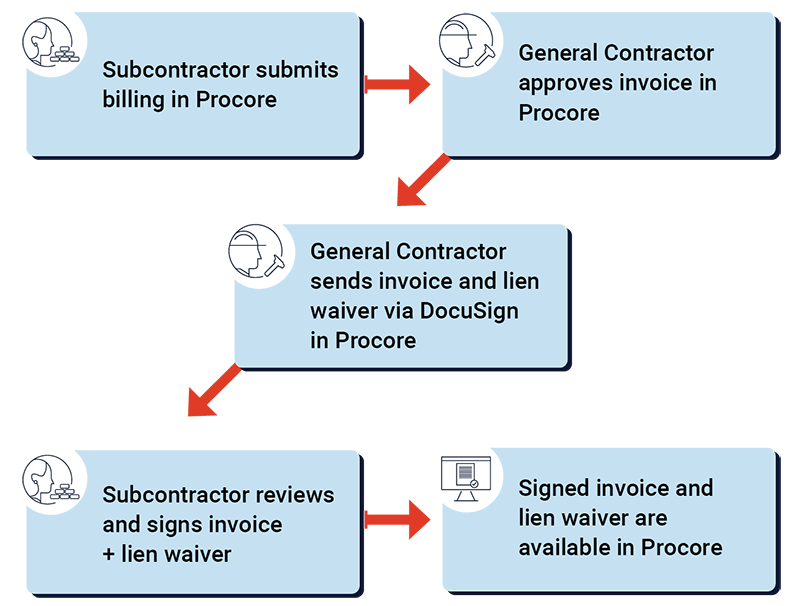 conditional-lien-waivers